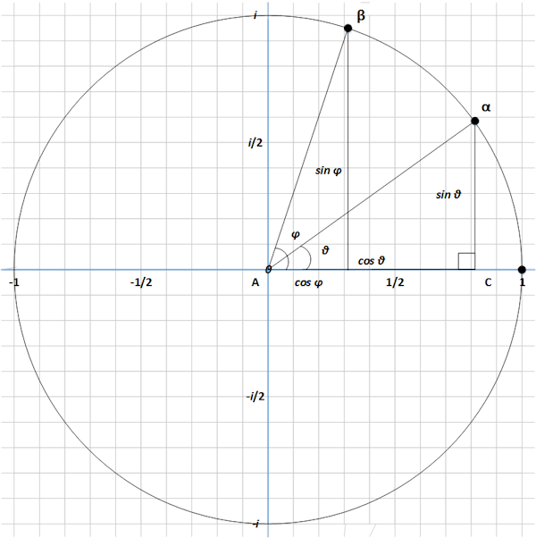 Circle Group A