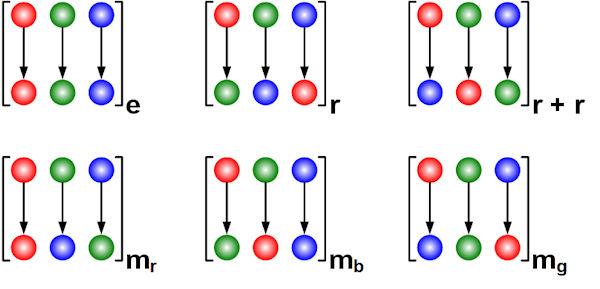 Dihedral Permutations