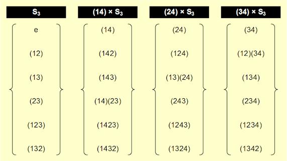 Cosets of S3 in S4 Part II