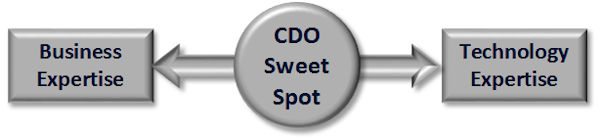 "CDO ""sweet spot"" vertical axis"