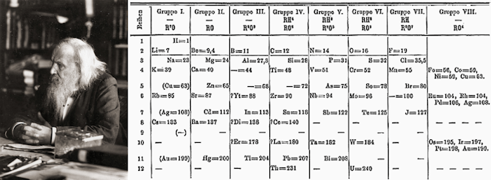 Mendeleev and his original periodic table (borrowed from Wikipedia)
