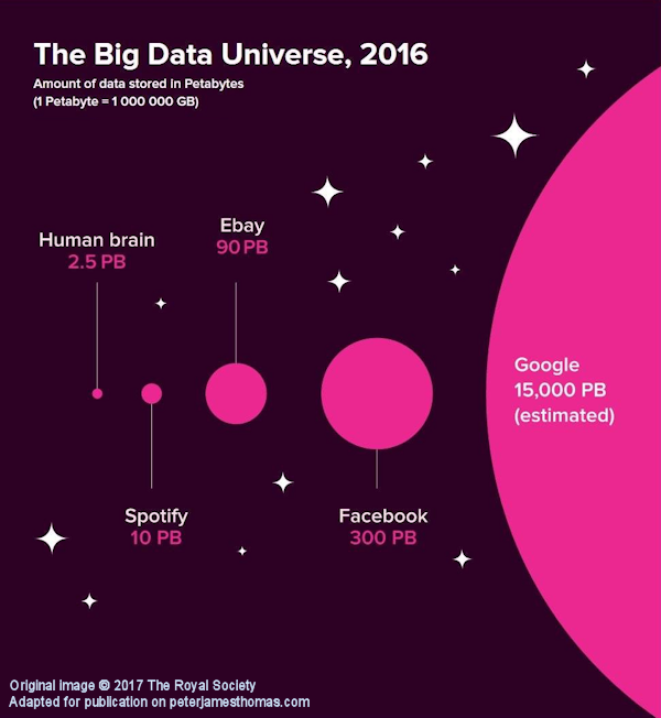 The Royal Society - Big Data Universe (Click to view a larger version in a new window)