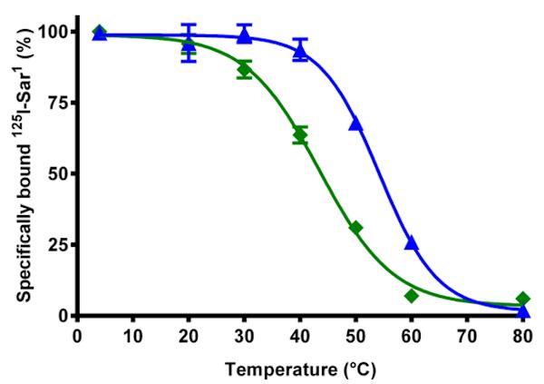 Sigmoidal Dose Response Curve A