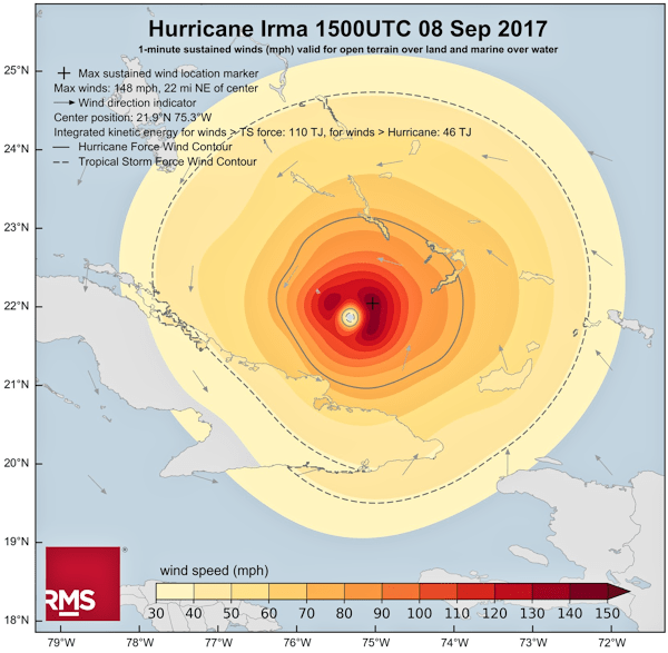Size of Irma
