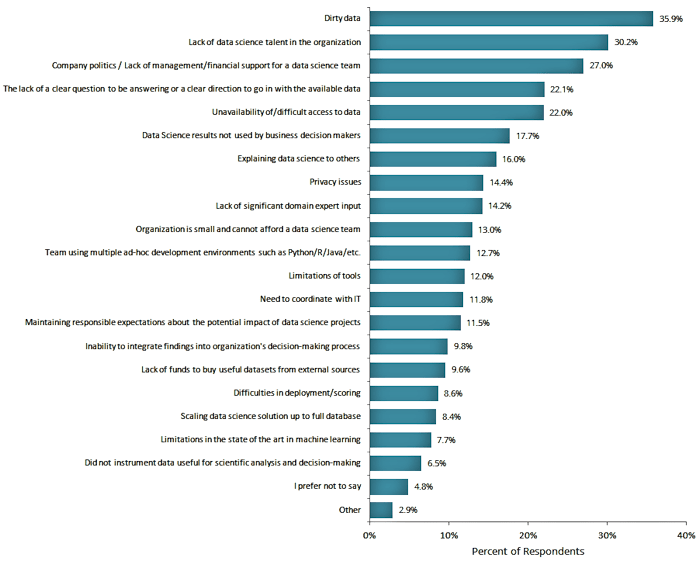 Business Over Broadway - Kaggle Survey (Click to view a larger version in a new window)