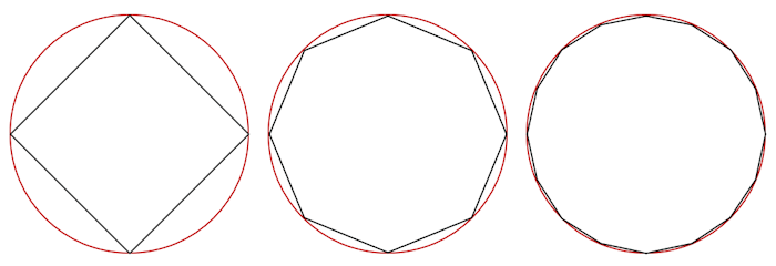 Circle and Polygons