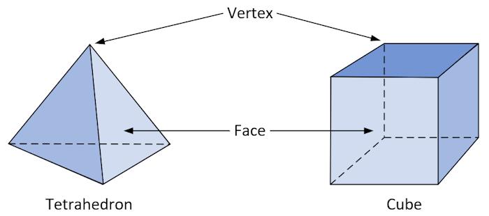 Tetrahedron and Cube