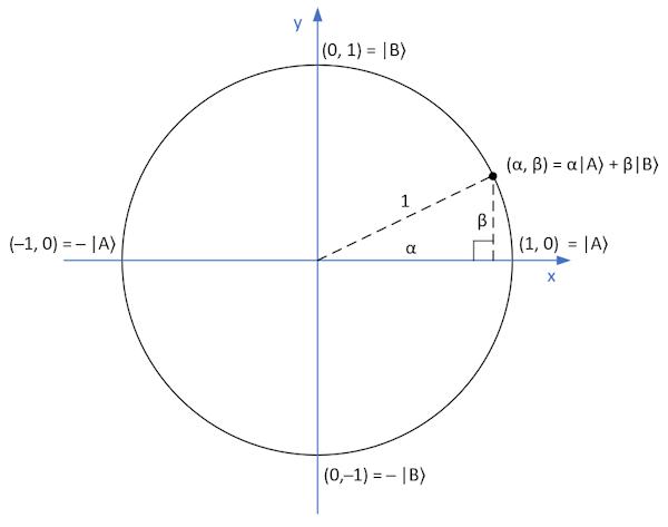 Quantum Circle