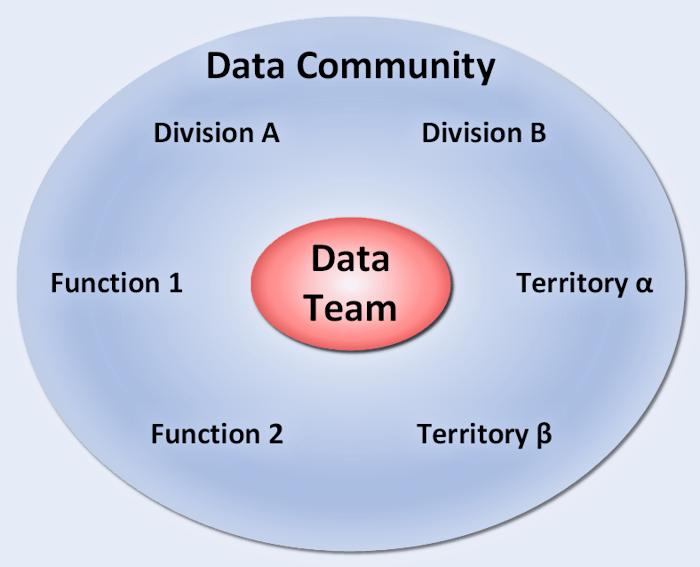 Data Hub and Spoke