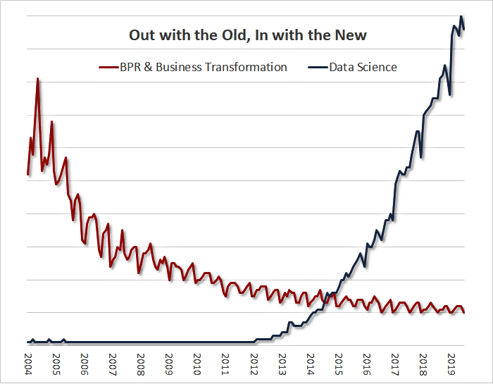 BPR & Business Transformation vs Data Science