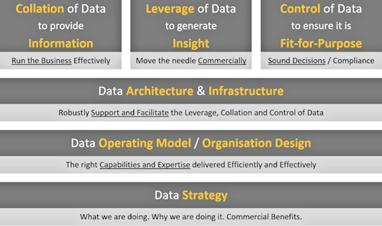 Simplified Data Capability Framework