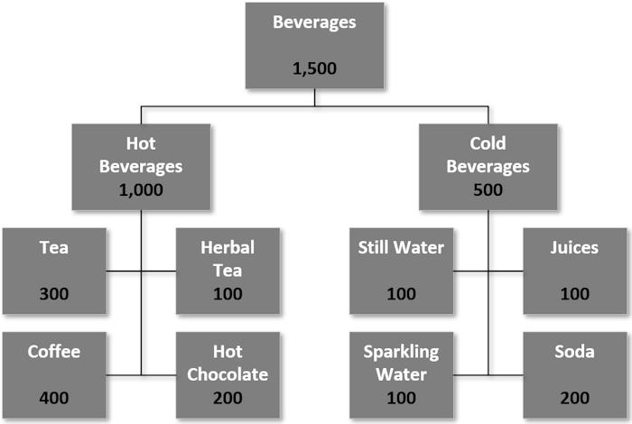 Labelled Hierarchy Diagram