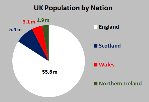 UK Population by Nation