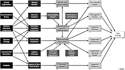 Data Strategy Creation - A Roadmap