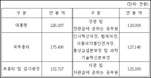 대통령, 국무총리, 장관 연봉, 월급