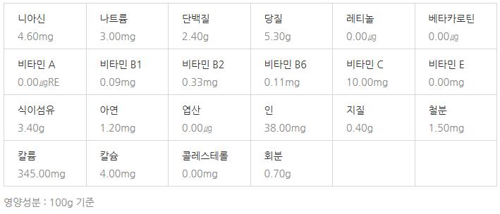 영지버섯 영양성분