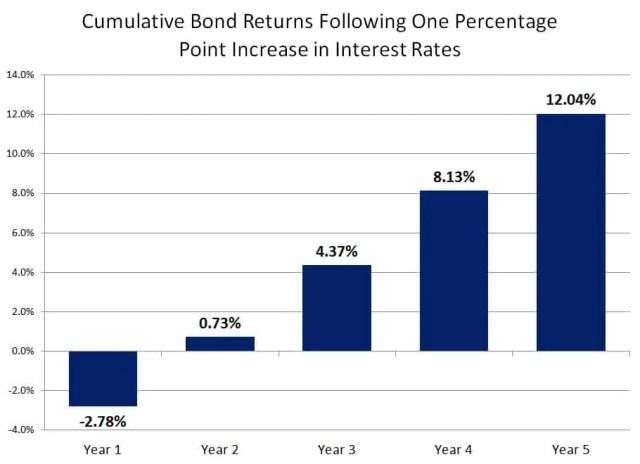 cumulative-bond-returns-following-one-percentage-point-increase