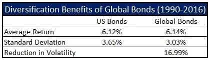 global-bonds