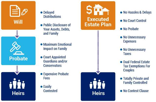 Estate Planning Flow Chart