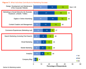 Key Findings From U.S. Digital Marketing Spending Survey  2013