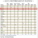The World s Best Retirement Havens