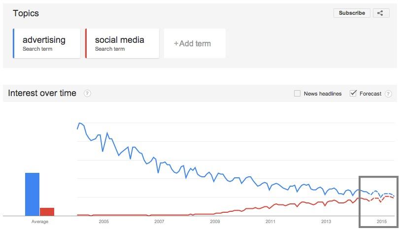 Google Trends   Web Search interest  advertising  social media   Worldwide  2004   present
