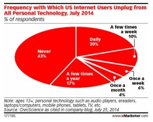 eMarketer Daily hours online