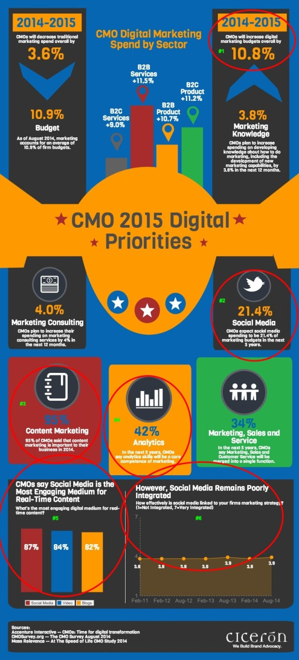 The CMO's 2015 Digital Priorities  Infographic    Social Media Today