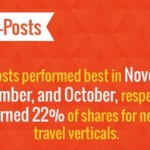 New Data  What Types of Content Perform Best on Social Media