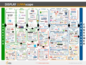 Display-LUMAscape_2012-04-05