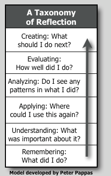 A Taxonomy of Reflection: Critical Thinking For Students, Teachers, and Principals (Part 1)