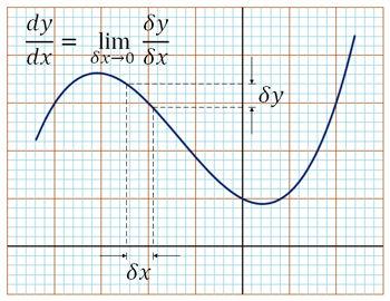 y =x^3 + 2x^2 - x + 1