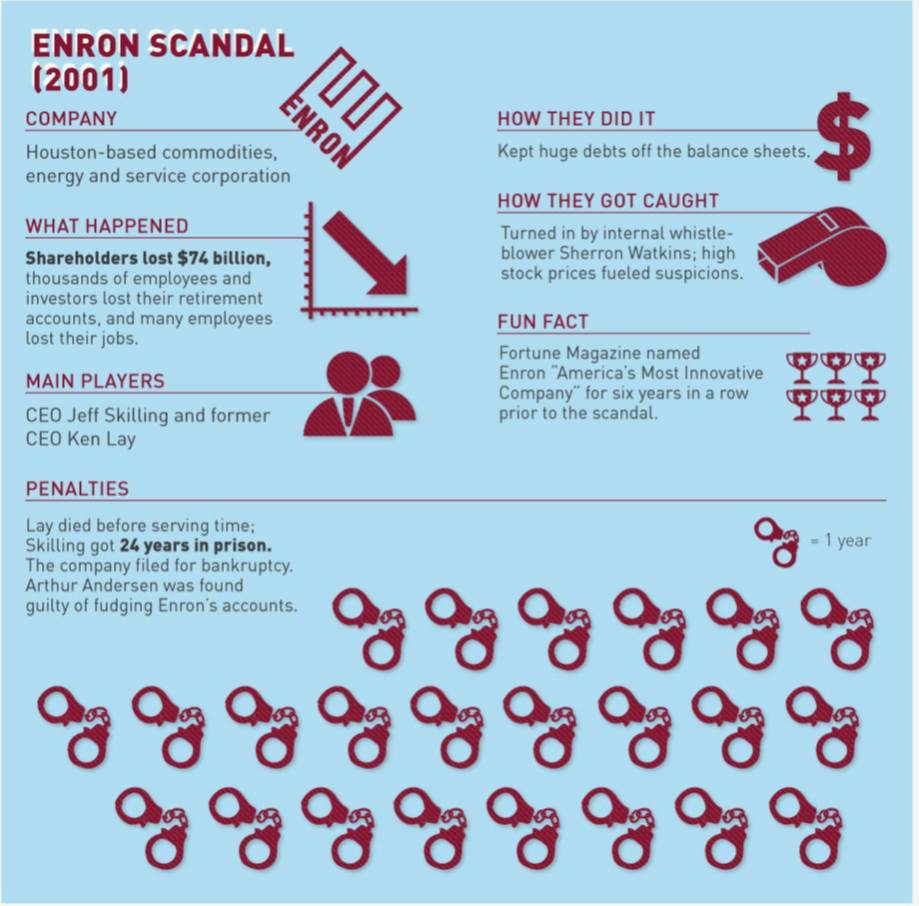 innovation corrupted the rise and fall of enron Presents a brief historical overview of enron's rise, its strategic successes and  failures, the evolution of its business model, and the organizational processes.