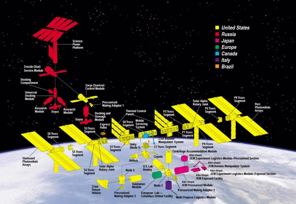 ISS-components