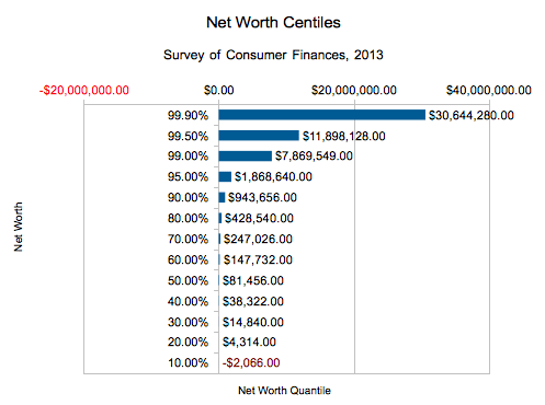 net_worth_centiles_2013_scf