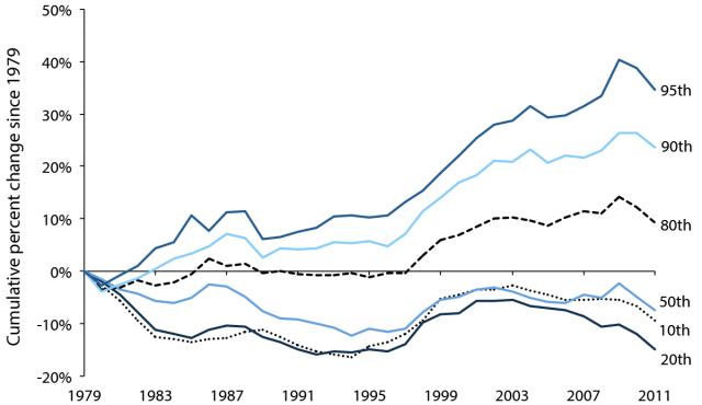Peter Turchin Population Immiseration in America - Peter Turchin