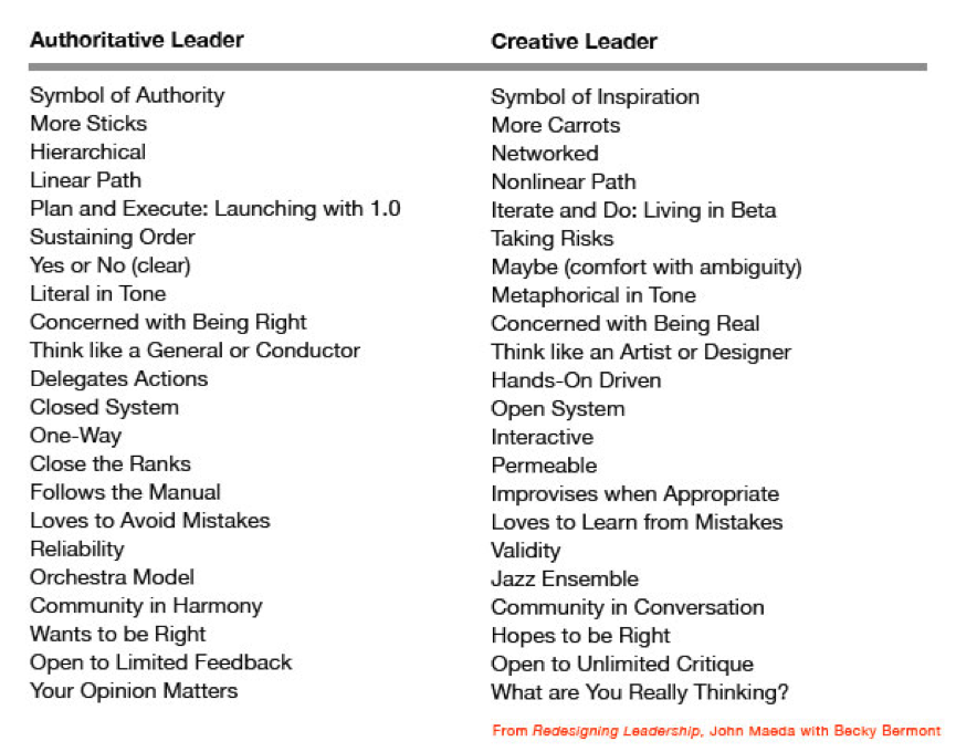 Principles For Open Innovation And Open Leadingship