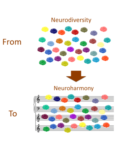 From neurodiversity to neuroharmony