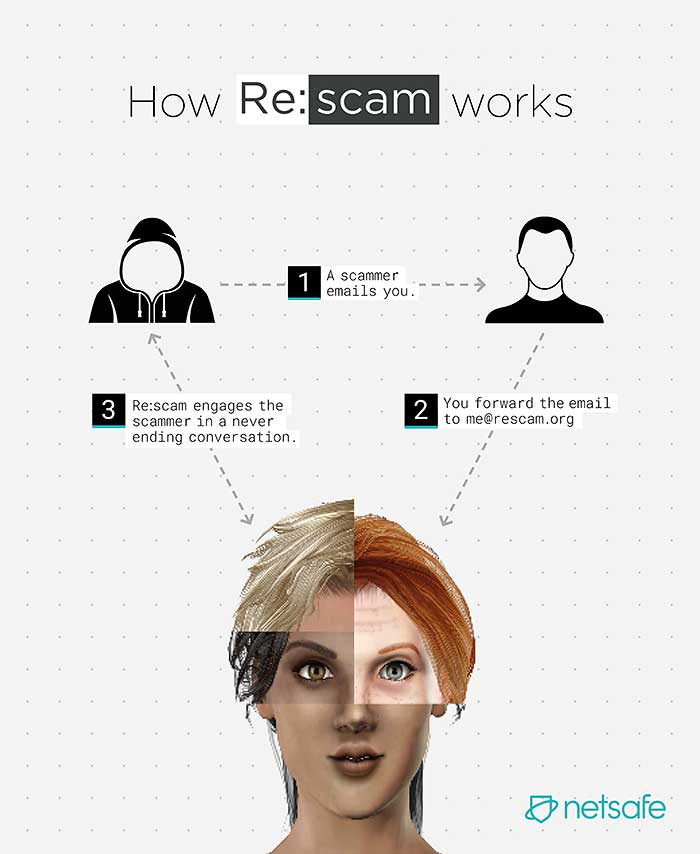 re:scam ai bot to help fight emailscam
