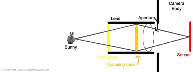 Learning Photography Basics What Is An Aperture