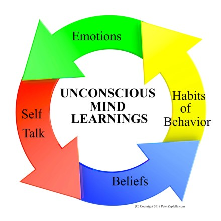 Unconscious Mind Learnings