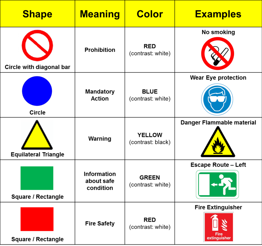 Iso Safety Signs Pete S Guide To Innovation