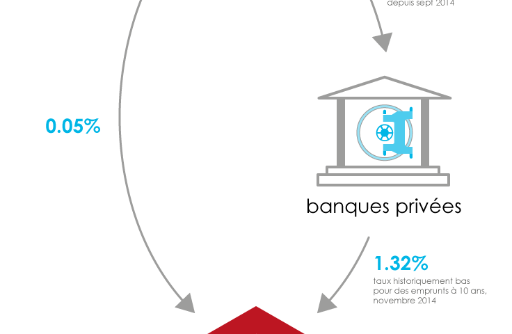 les banques privées en france