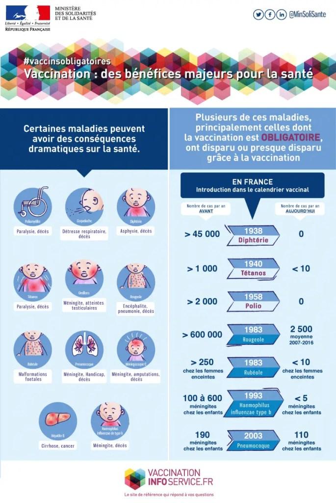 Quelques chiffres prouvant que vacciner bébé est efficace