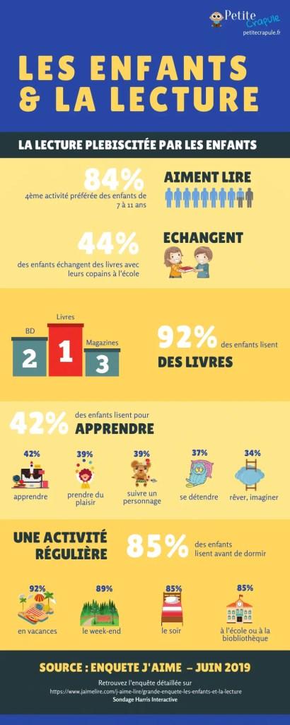 Infographie sur les enfants et la lecture d'après le sondage réalisé pour J'aime Lire