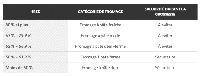 Tableau des taux d'humidité des fromages