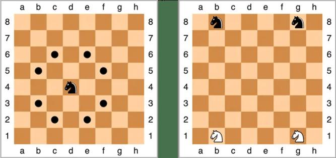 Schéma des déplacement et de la position initiale des cavaliers aux échecs