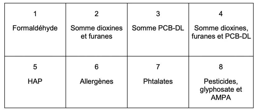 Les substances potentiellement toxiques recherches dans les couches jetables par la DGCCRF