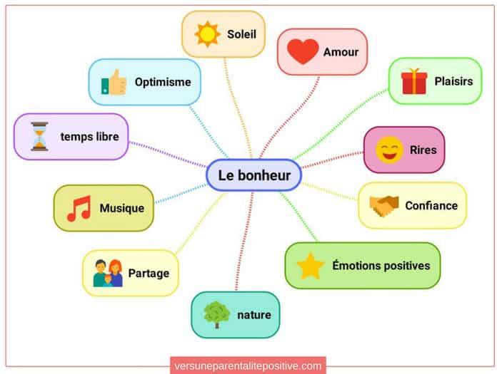 Exemple de carte mentale pour les enfants