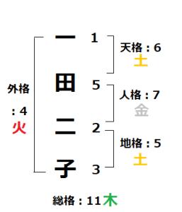 姓名判断の五行